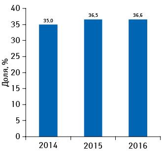 Удельный вес брэнда КАНЕФРОН® Н вобщем объеме аптечных продаж препаратов его конкурентной группы G04B X50** вденежном выражении поитогам января–марта 2014–2016 г.