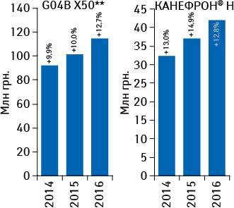 Объем аптечных продаж брэнда КАНЕФРОН® Н ипрепаратов группы G04B X50** вденежном выражении поитогам января–марта 2014–2016 гг. суказанием темпов прироста посравнению спредыдущим годом