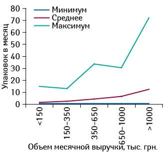 Количество реализованных упаковок препарата КАНЕФРОН® Н вразличных торговых точках, сгруппированных пофинансовым характеристикам, вмарте 2016 г.