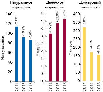 Объем аптечных продаж лекарственных средств вденежном инатуральном выражении, а также вдолларовом эквиваленте (покурсу IB) поитогам марта 2014–2016 гг. суказанием темпов прироста/убыли посравнению саналогичным периодом предыдущего года