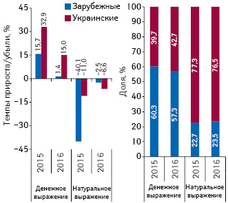 Структура аптечных продаж лекарственных средств украинского изарубежного производства вденежном инатуральном выражении, а также темпы прироста/убыли их реализации поитогам марта 2015–2016 гг. посравнению саналогичным периодом предыдущего года
