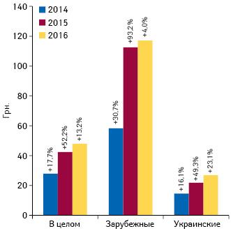 Динамика средневзвешенной стоимости 1 упаковки лекарственных средств отечественного изарубежного производства всегменте аптечных продаж поитогам марта 2014–2016 гг.