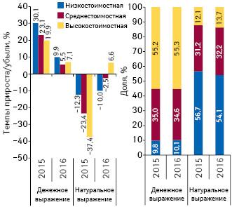 Структура аптечных продаж лекарственных средств вразрезе ценовых ниш** вденежном инатуральном выражении, а также темпы прироста/убыли объема их аптечных продаж поитогам марта 2015–2016 гг. посравнению саналогичным периодом предыдущего года