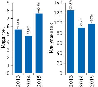 Объем госпитальных закупок лекарственных средств вденежном инатуральном выражении поитогам 2013–2015гг. суказанием темпов прироста/убыли посравнению спредыдущим годом