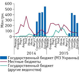 Динамика тендерных закупок лекарственных средств* вянваре 2014— декабре 2015г. вразрезе органа финансирования