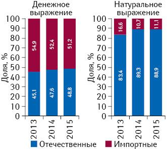 Удельный вес лекарственных средств зарубежного иотечественного производства вобщем объеме госпитальных закупок вденежном инатуральном выражении поитогам 2013–2015гг.