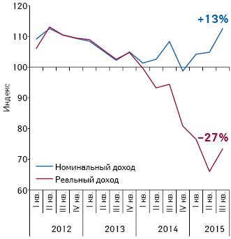 Динамика индекса номинального иреального дохода за период сI кв. 2012 поIII кв. 2015 г.