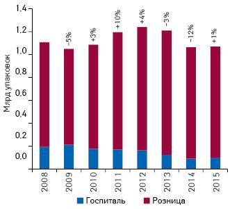 Динамика аптечных продаж игоспитальных закупок лекарственных средств внатуральном выражении за 2008–2015 гг. суказанием темпов прироста/убыли посравнению спредыдущим годом