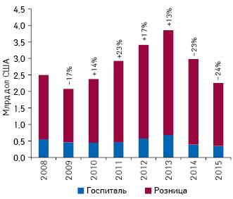 Динамика аптечных продаж игоспитальных закупок лекарственных средств вдолларовом эквиваленте (покурсу IB) за 2008–2015 гг. суказанием темпов прироста/убыли посравнению спредыдущим годом