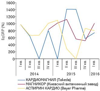 Динамика уровня контакта саудиторией EqGRP при рекламе топ-3 препаратов АТС-группы В01А С«Антиагреганты» наТВ за период сI кв. 2014 поI кв. 2016 г.