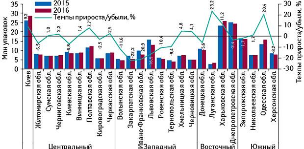 Аптечные продажи врегионах Украины поитогам I кв. 2016 г. Helicopter view