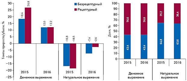 Аптечный рынок Украины поитогам I кв. 2016г.: HelicopterView