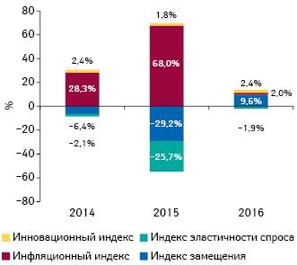 Индикаторы изменения объема аптечных продаж лекарственных средств вденежном выражении поитогам апреля 2014–2016 гг. посравнению саналогичным периодом предыдущего года
