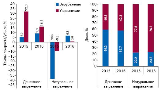 Структура аптечных продаж лекарственных средств украинского изарубежного производства (повладельцу лицензии) вденежном инатуральном выражении, а также темпы прироста/убыли их реализации поитогам апреля 2015–2016 гг. посравнению саналогичным периодом предыдущего года