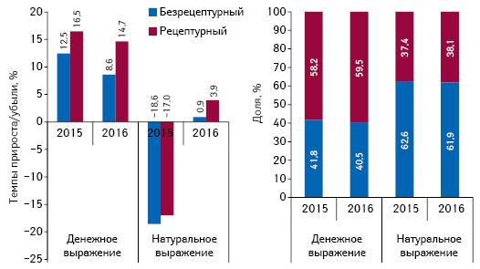 Структура аптечных продаж лекарственных средств вразрезе рецептурного статуса вденежном инатуральном выражении, а также темпы прироста/убыли их реализации поитогам апреля 2015–2016 гг. посравнению саналогичным периодом предыдущего года