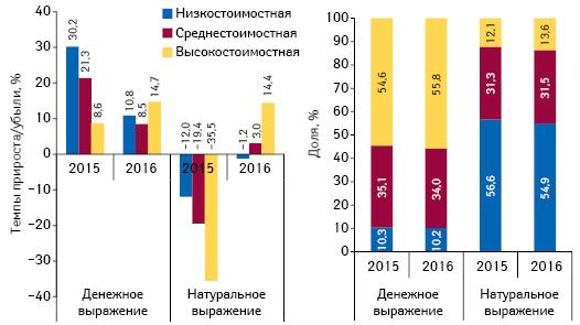 Структура аптечных продаж лекарственных средств вразрезе ценовых ниш** вденежном инатуральном выражении, а также темпы прироста/убыли объема их аптечных продаж поитогам апреля 2015–2016 гг. посравнению саналогичным периодом предыдущего года