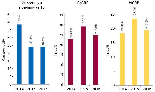 Динамика объема инвестиций**** фармкомпаний врекламу лекарственных средств наТВ поитогам апреля 2014–2016 гг. суказанием темпов прироста/убыли посравнению саналогичным периодом предыдущего года