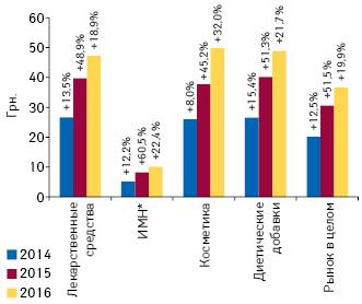 Динамика средневзвешенной стоимости 1упаковки различных категорий товаров «аптечной корзины» вI кв. 2014–2016гг. суказанием темпов прироста посравнению саналогичным периодом предыдущего года