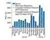 Госпитальные поставки и тендерные закупки лекарственных средств поитогамI кв. 2016 г.HelicopterView