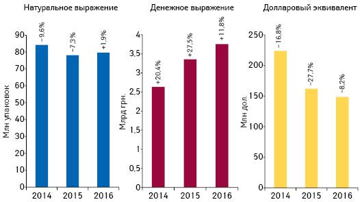 Объем аптечных продаж лекарственных средств вденежном инатуральном выражении, а также вдолларовом эквиваленте (покурсу Reuters) поитогам мая 2014–2016 гг. суказанием темпов прироста/убыли посравнению саналогичным периодом предыдущего года