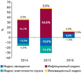 Индикаторы изменения объема аптечных продаж лекарственных средств вденежном выражении поитогам мая 2014–2016 гг. посравнению саналогичным периодом предыдущего года