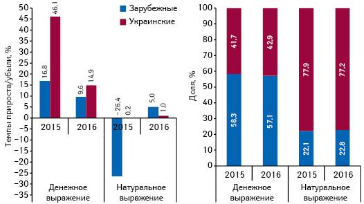Структура аптечных продаж лекарственных средств украинского изарубежного производства (повладельцу лицензии) вденежном инатуральном выражении, а также темпы прироста/убыли их реализации поитогам мая 2014–2016 гг. посравнению саналогичным периодом предыдущего года