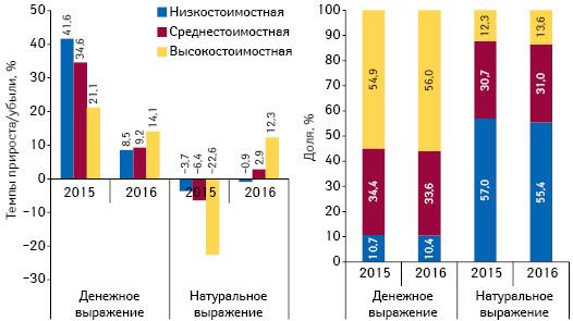 Структура аптечных продаж лекарственных средств вразрезе ценовых ниш** вденежном инатуральном выражении, а также  темпы прироста/убыли объема их аптечных продаж поитогам мая 2014–2016 гг. посравнению саналогичным периодом предыдущего года