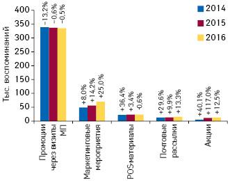 Количество воспоминаний специалистов здравоохранения о различных видах промоции лекарственных средств поитогам мая 2014–2016 гг. суказанием темпов прироста/убыли посравнению саналогичным периодом предыдущего года (25 городов Украины)