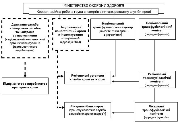 Реформа служби крові: очікуваний крок назустріч євроінтеграції