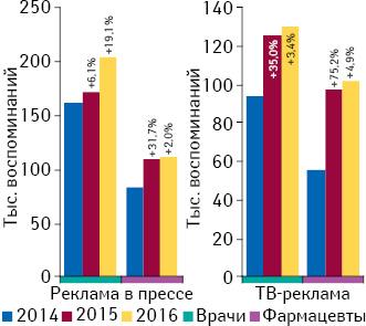 Динамика воспоминаний специалистов здравоохранения о рекламе лекарственных средств вспециализированной прессе инаТВ поитогам января–мая 2014–2016 гг., а также темпы их прироста посравнению саналогичным периодом предыдущего года