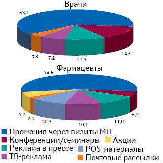 Удельный вес количества воспоминаний специалистов здравоохранения о различных видах промоции лекарственных средств поитогам января–мая 2016 г.