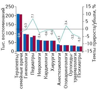 Динамика воспоминаний врачей о промоции лекарственных средств посредством визитов медицинских представителей вразрезе специальностей поитогам января–мая 2015–2016 гг. суказанием темпов прироста/убыли посравнению саналогичным периодом предыдущего года