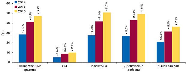 Динамика средневзвешенной стоимости 1 упаковки различных категорий товаров «аптечной корзины» поитогам I полугодия 2014–2016 гг. суказанием темпов прироста посравнению саналогичным периодом предыдущего года