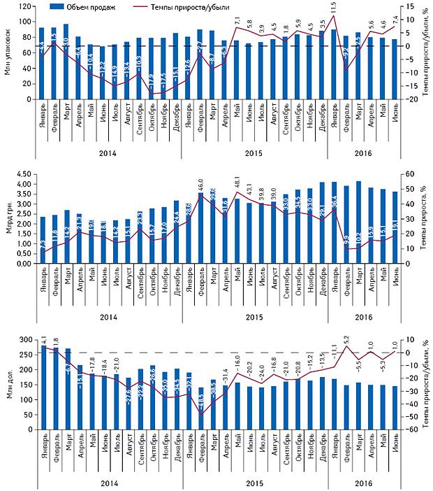 Помесячная динамика аптечных продаж лекарственных средств внатуральном иденежном выражении, а также вдолларовом эквиваленте (покурсу IB) сянваря 2014 г. поиюнь 2016 г. суказанием темпов прироста/убыли посравнению саналогичным периодом предыдущего года