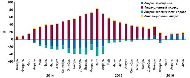 Индикаторы изменения объема аптечных продаж лекарственных средств вденежном выражении поитогам января 2014 г. — июня 2016 г. посравнению саналогичным периодом предыдущего года