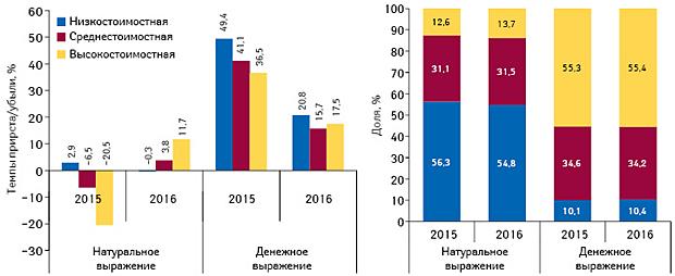 Структура аптечных продаж лекарственных средств вразрезе ценовых ниш*** вденежном инатуральном выражении, а также темпы прироста/убыли объема их аптечных продаж поитогам I полугодия 2015–2016 гг. посравнению саналогичным периодом предыдущего года