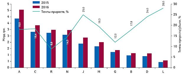 Динамика аптечных продаж лекарственных средств вразрезе топ-10 групп АТС- классификации 1-го уровня вденежном выражении поитогам I полугодия 2015–2016 гг. суказанием темпов прироста/убыли их реализации посравнению саналогичным периодом предыдущего года