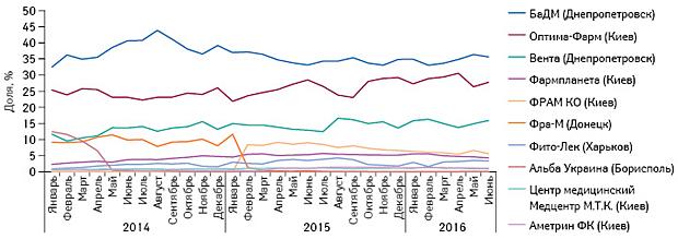 Удельный вес топ-10 дистрибьюторов вобъеме поставок лекарственных средств ваптечные учреждения вденежном выражении за период сянваря 2014 г. поиюнь 2016 г.