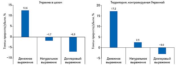 Темпы прироста/убыли объема аптечных продаж лекарственных средств вденежном, натуральном выражении, а также вдолларовом эквиваленте поитогам I полугодия 2016 г. посравнению саналогичным периодом предыдущего года навсей территории Украины инатерритории, контролируемой Украиной (без учета АТО иАР Крым)