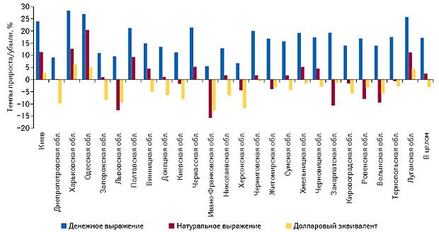 прирост/убыль объема аптечных продаж лекарственных средств вденежном инатуральном выражении, а также вдолларовом эквиваленте вразрезе регионов Украины вI полугодии 2016 г. посравнению саналогичным периодом предыдущего года
