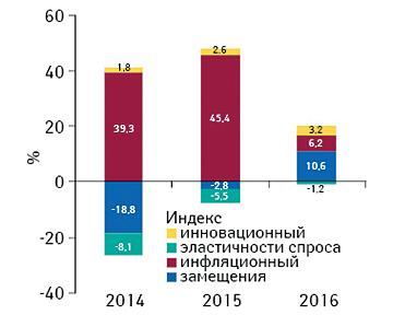Бриф-анализ фармрынка: итоги июля 2016г.