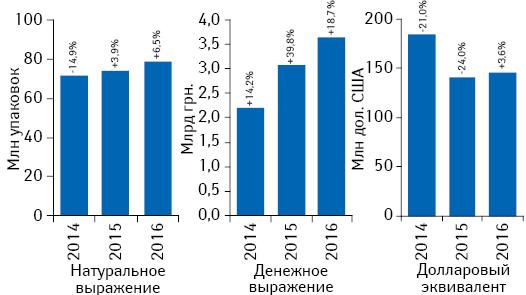 Объем аптечных продаж лекарственных средств вденежном инатуральном выражении, а также вдолларовом эквиваленте (покурсу IB) поитогам июля 2014–2016 гг. суказанием темпов прироста/убыли посравнению саналогичным периодом предыдущего года