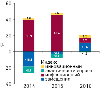 Индикаторы изменения объема аптечных продаж лекарственных средств вденежном выражении поитогам июля 2014–2016 гг. посравнению саналогичным периодом предыдущего года