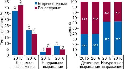 Структура аптечных продаж лекарственных средств вразрезе рецептурного статуса вденежном инатуральном выражении, а также темпы прироста/убыли их реализации поитогам июля 2015–2016 гг. посравнению саналогичным периодом предыдущего года