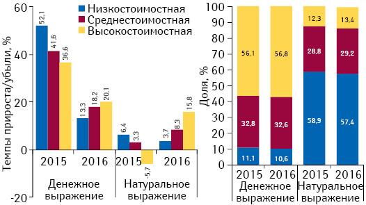 Структура аптечных продаж лекарственных средств вразрезе ценовых ниш** вденежном инатуральном выражении, а также темпы прироста/убыли объема их аптечных продаж поитогам июля 2015–2016 гг. посравнению саналогичным периодом предыдущего года