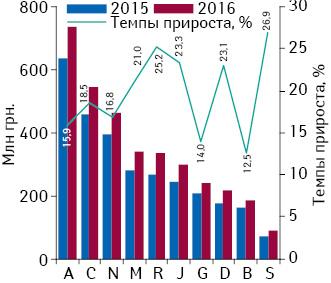Динамика аптечных продаж лекарственных средств вразрезе топ-10 групп АТС-классификации 1-го уровня вденежном выражении поитогам июля 2015–2016 гг. суказанием темпов прироста их реализации посравнению саналогичным периодом предыдущего года