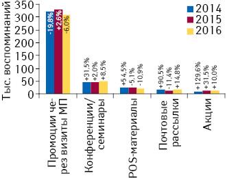 Количество воспоминаний специалистов здравоохранения о различных видах промоции лекарственных средств поитогам июля 2014–2016 гг. суказанием темпов прироста/убыли посравнению саналогичным периодом предыдущего года (25 городов Украины)