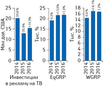 Динамика объема инвестиций фармкомпаний врекламу лекарственных средств наТВ поитогам июля 2014–2016 гг. суказанием темпов прироста/убыли посравнению саналогичным периодом предыдущего года