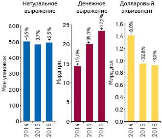 Динамика аптечных продаж лекарственных средств вденежном инатуральном выражении, а также вдолларовом эквиваленте (покурсу IB) поитогам I полугодия 2014–2016 гг. суказанием темпов прироста/убыли посравнению саналогичным периодом предыдущего года