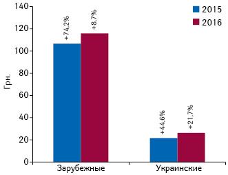 Динамика средневзвешенной стоимости 1 упаковки лекарственных средств украинского изарубежного производства (повладельцу лицензии) всегменте аптечных продаж поитогам I полугодия 2015–2016 гг. суказанием темпов прироста посравнению саналогичным периодом предыдущего года